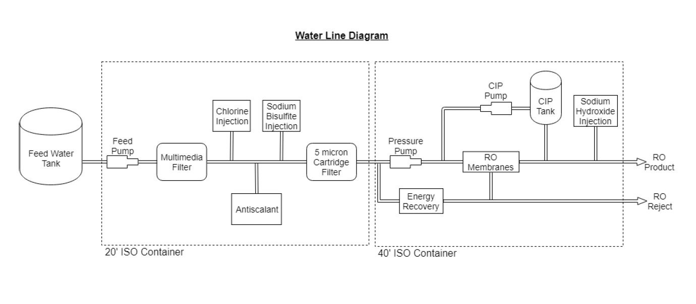 Container MAX Line Diagram